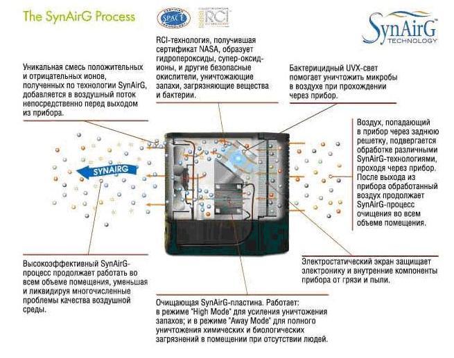 SynAirG www.activepure.ru